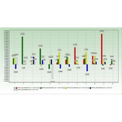 Диаграма - Анализ на продажбите по години